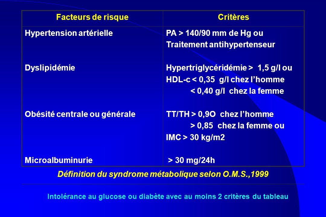 Facteurs de risqueCritères Hypertension artérielle Dyslipidémie Obésité centrale ou générale Microalbuminurie PA > 140/90 mm de Hg ou Traitement antih