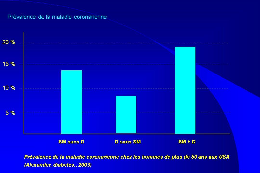 Prévalence de la maladie coronarienne SM sans D D sans SM SM + D 10 % 20 % 5 % 15 % Prévalence de la maladie coronarienne chez les hommes de plus de 5