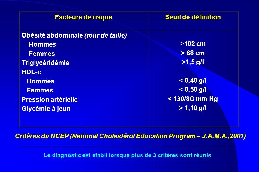 Facteurs de risqueSeuil de définition Obésité abdominale (tour de taille) Hommes Femmes Triglycéridémie HDL-c Hommes Femmes Pression artérielle Glycém