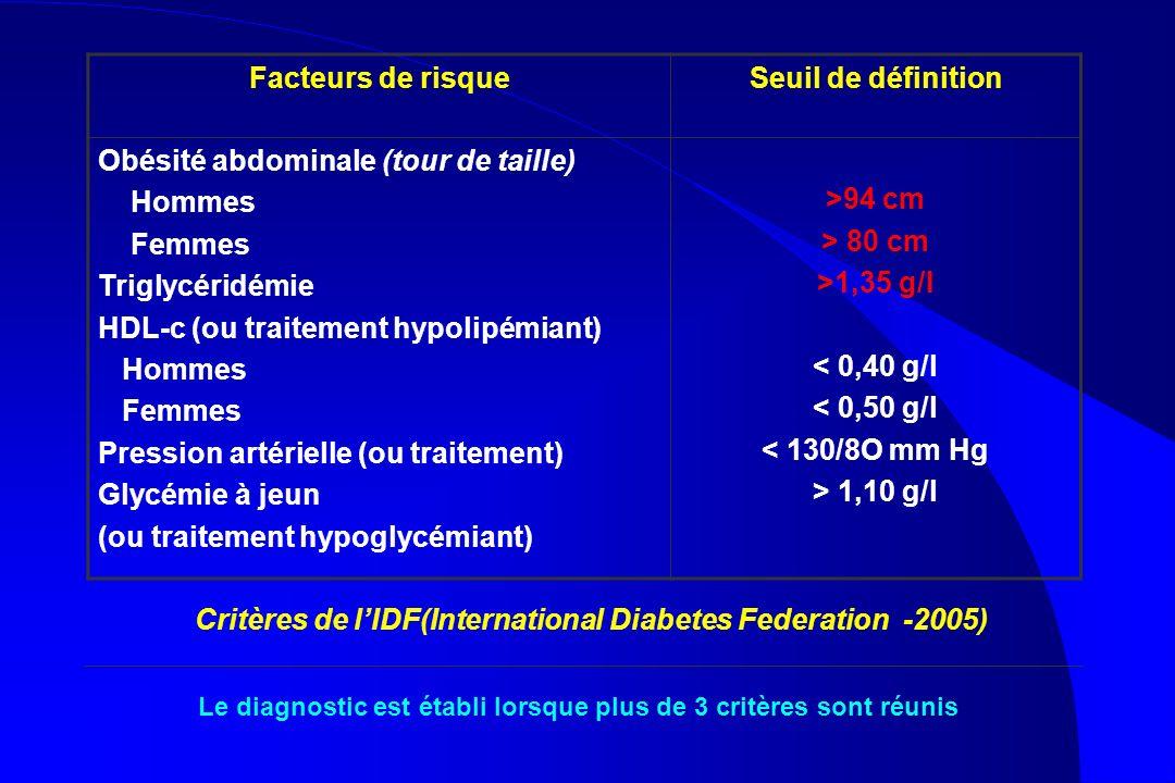 Facteurs de risqueSeuil de définition Obésité abdominale (tour de taille) Hommes Femmes Triglycéridémie HDL-c (ou traitement hypolipémiant) Hommes Fem