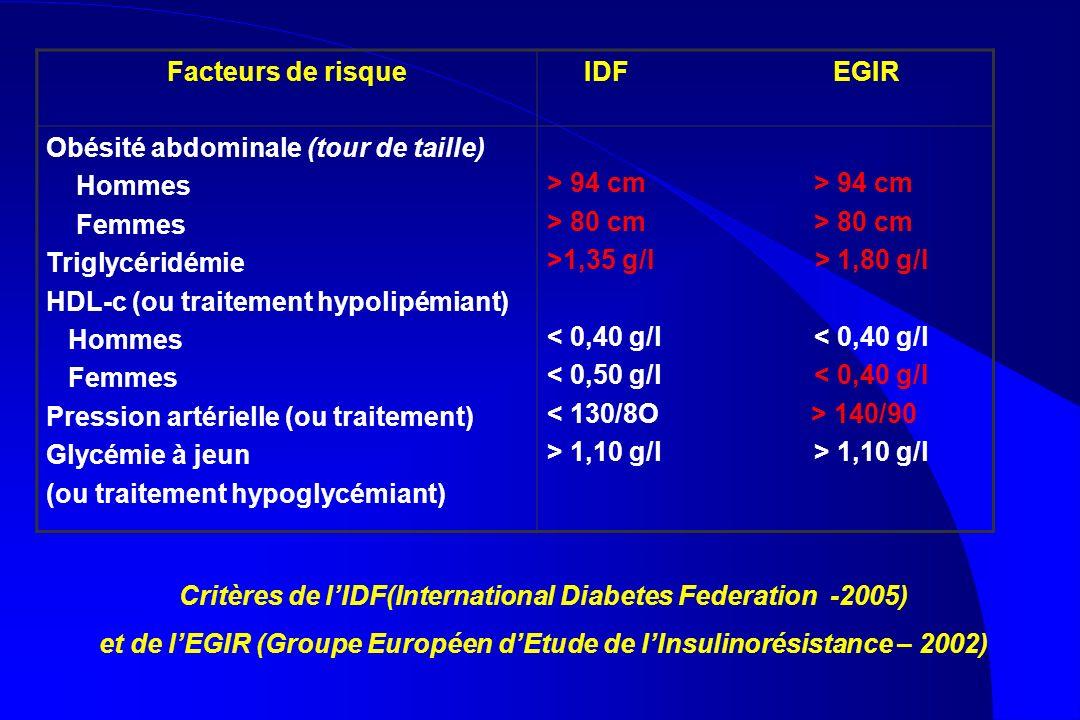 Facteurs de risque IDF EGIR Obésité abdominale (tour de taille) Hommes Femmes Triglycéridémie HDL-c (ou traitement hypolipémiant) Hommes Femmes Pressi