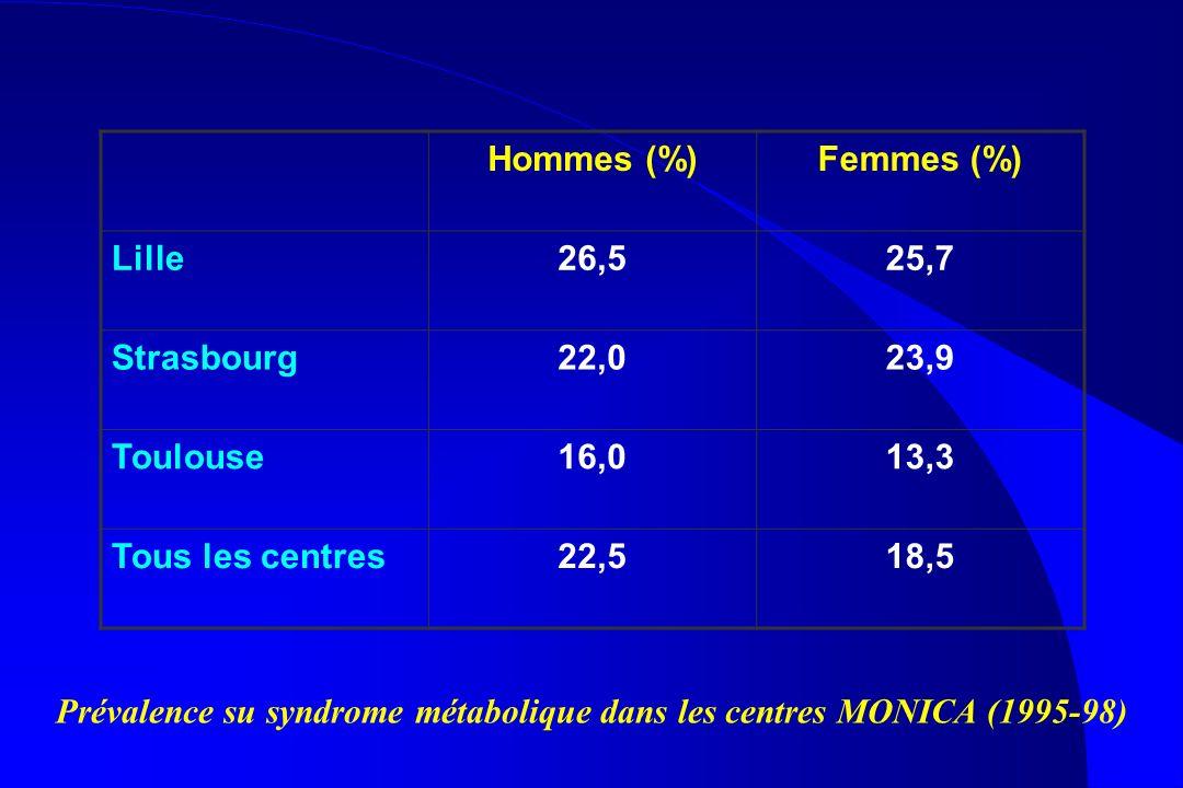 Hommes (%)Femmes (%) Lille26,525,7 Strasbourg22,023,9 Toulouse16,013,3 Tous les centres22,518,5 Prévalence su syndrome métabolique dans les centres MO