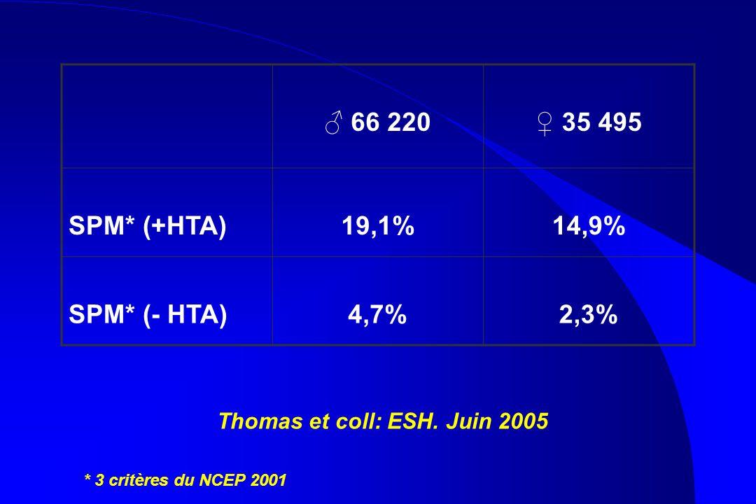 66 220 35 495 SPM* (+HTA)19,1%14,9% SPM* (- HTA)4,7%2,3% * 3 critères du NCEP 2001 Thomas et coll: ESH. Juin 2005