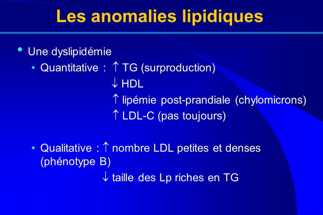 Les anomalies lipidiques Une dyslipidémie Quantitative : TG (surproduction) HDL lipémie post-prandiale (chylomicrons) LDL-C (pas toujours) Qualitative