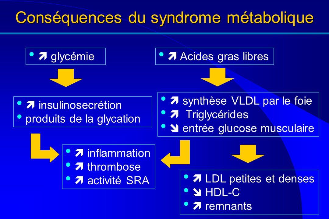 Conséquences du syndrome métabolique synthèse VLDL par le foie Triglycérides entrée glucose musculaire insulinosecrétion produits de la glycation glyc
