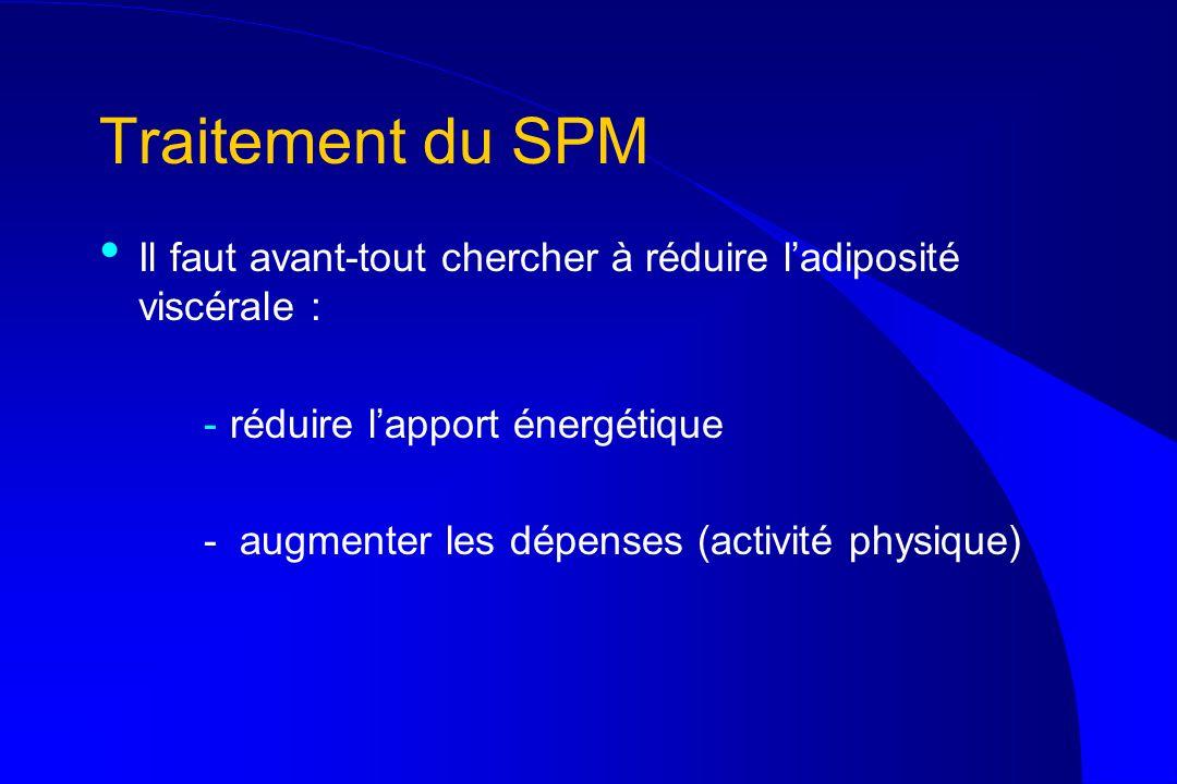 Traitement du SPM Il faut avant-tout chercher à réduire ladiposité viscérale : -réduire lapport énergétique - augmenter les dépenses (activité physiqu