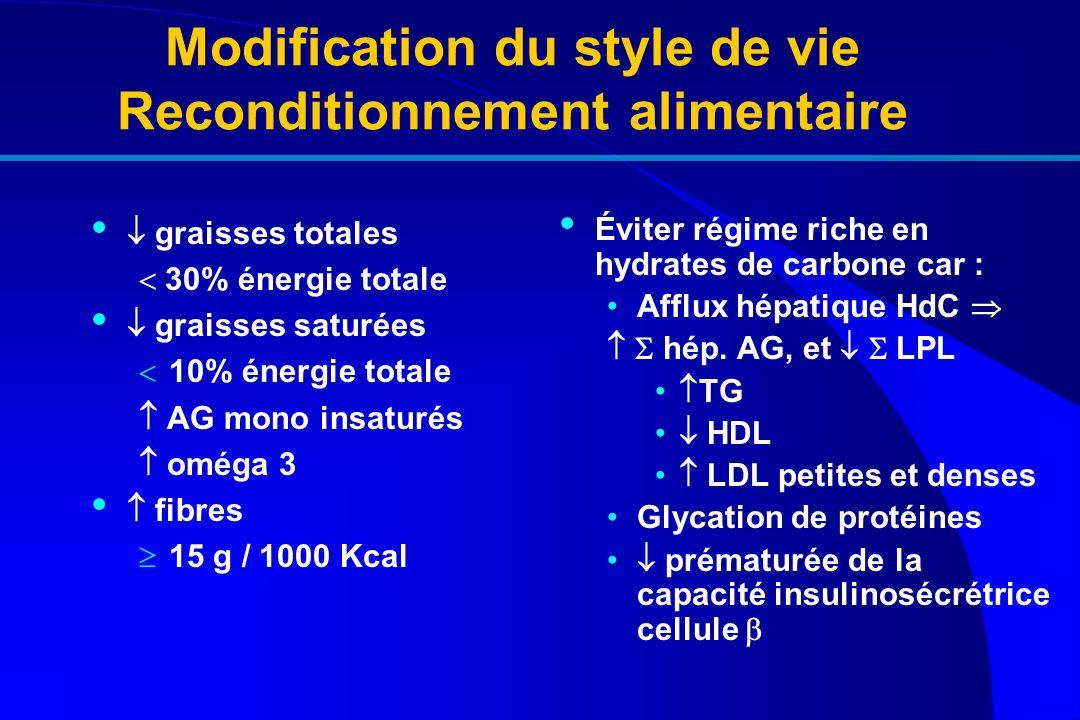 Modification du style de vie Reconditionnement alimentaire graisses totales 30% énergie totale graisses saturées 10% énergie totale AG mono insaturés
