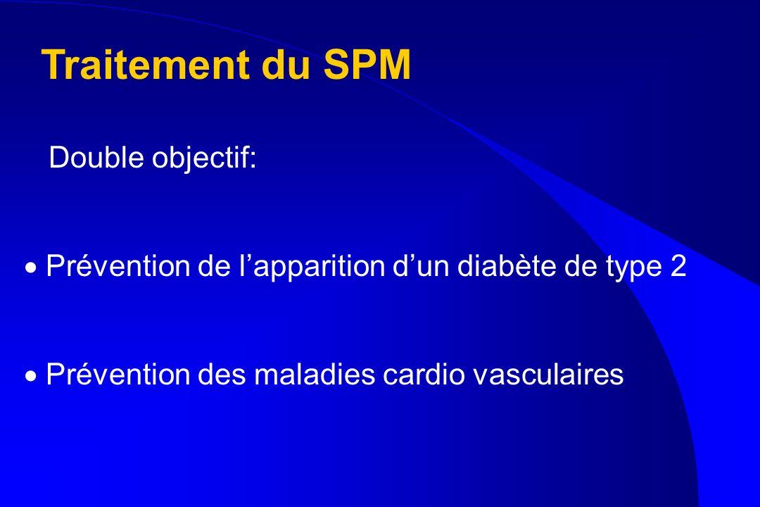 Traitement du SPM Double objectif: Prévention de lapparition dun diabète de type 2 Prévention des maladies cardio vasculaires