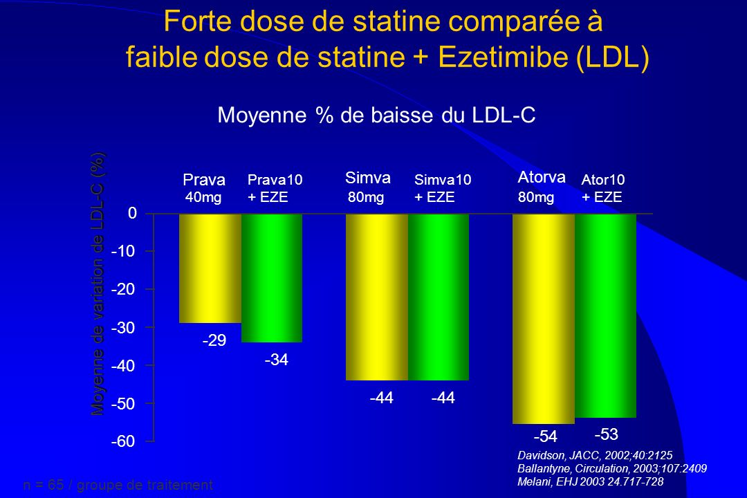 Moyenne % de baisse du LDL-C -29 -44 -54 -34 -44 -53 -60 -50 -40 -30 -20 -10 0 Atorva 80mg Ator10 + EZE Prava 80mg Simva10 + EZE Simva 40mg Prava10 +