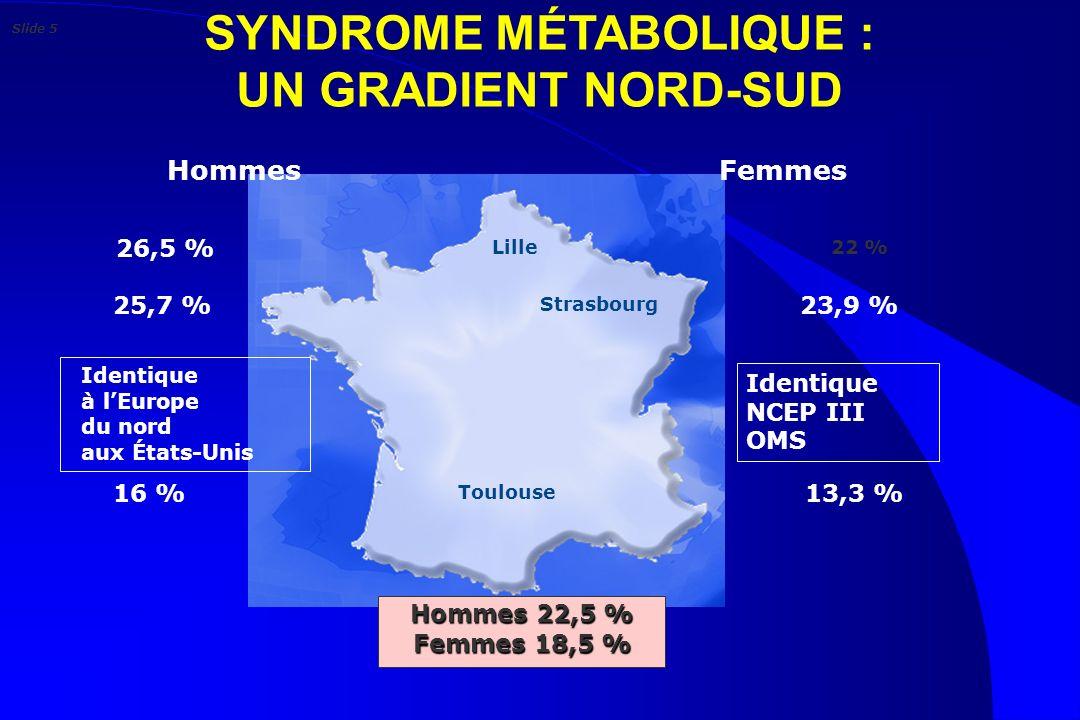 SYNDROME MÉTABOLIQUE : UN GRADIENT NORD-SUD Hommes Femmes Lille 26,5 % Strasbourg Toulouse 25,7 % 22 % 23,9 % 13,3 %16 % Identique à lEurope du nord a