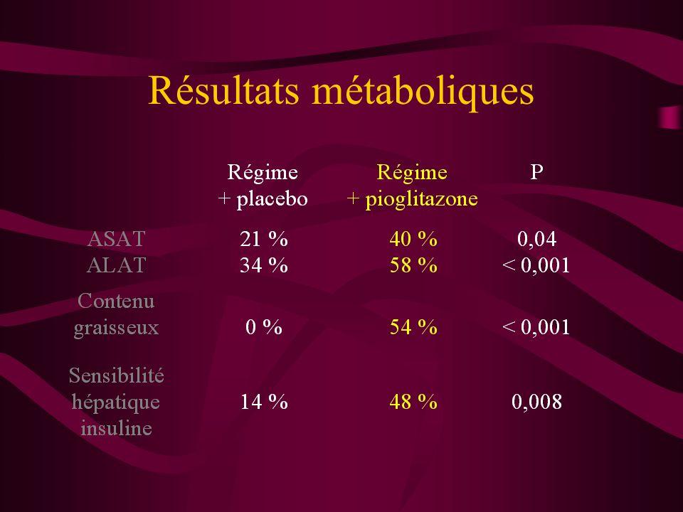 Résultats métaboliques