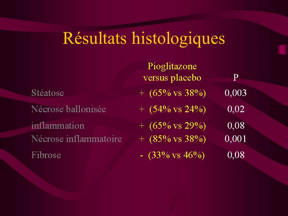 Résultats histologiques