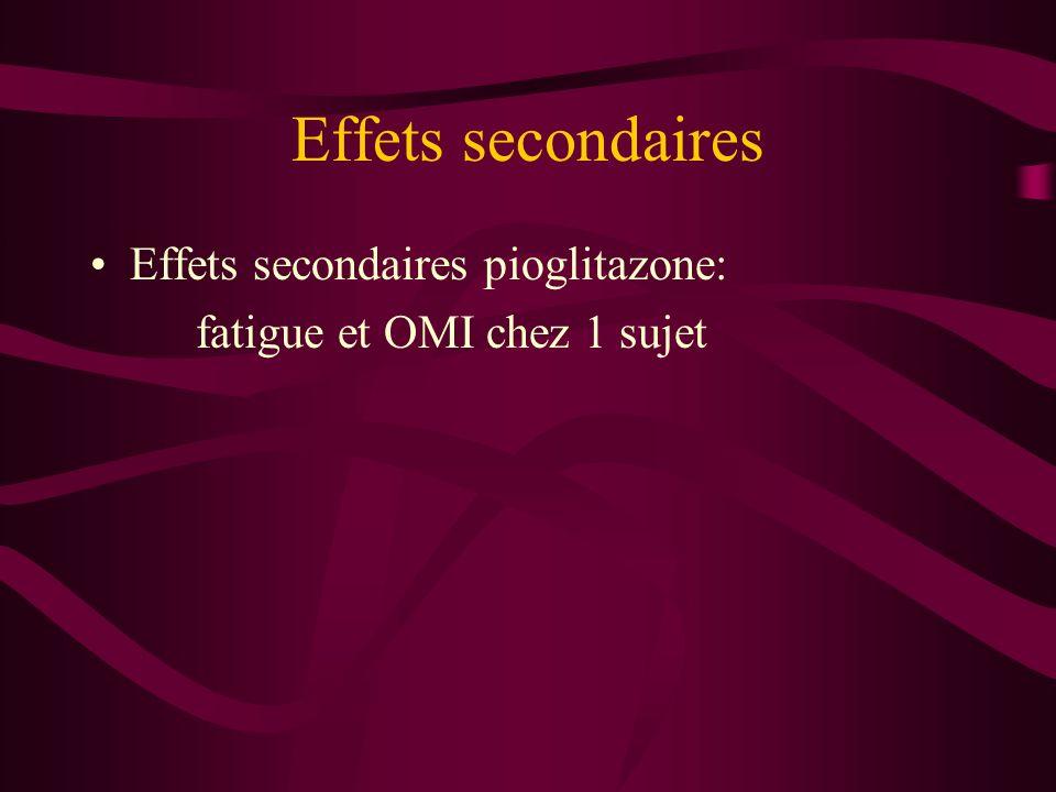 Effets secondaires Effets secondaires pioglitazone: fatigue et OMI chez 1 sujet