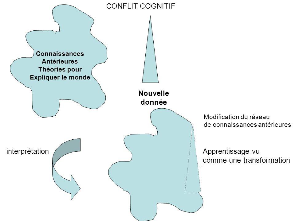 Nouvelle donnée CONFLIT COGNITIF Connaissances Antérieures Théories pour Expliquer le monde interprétation Modification du réseau de connaissances antérieures Apprentissage vu comme une transformation