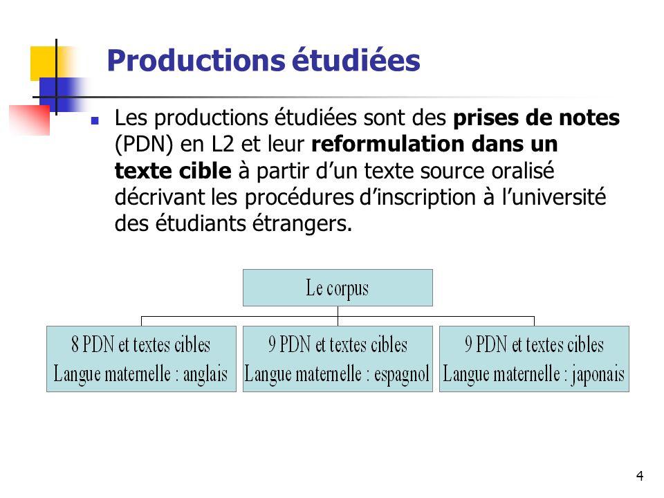 4 Productions étudiées Les productions étudiées sont des prises de notes (PDN) en L2 et leur reformulation dans un texte cible à partir dun texte source oralisé décrivant les procédures dinscription à luniversité des étudiants étrangers.
