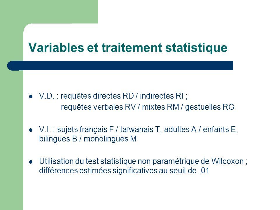 Variables et traitement statistique V.D. : requêtes directes RD / indirectes RI ; requêtes verbales RV / mixtes RM / gestuelles RG V.I. : sujets franç