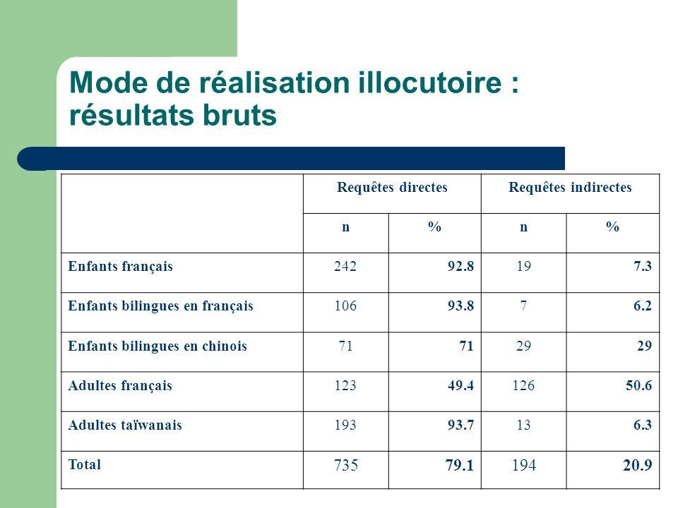 Mode de réalisation illocutoire : résultats bruts Requêtes directesRequêtes indirectes n%n% Enfants français24292.8197.3 Enfants bilingues en français
