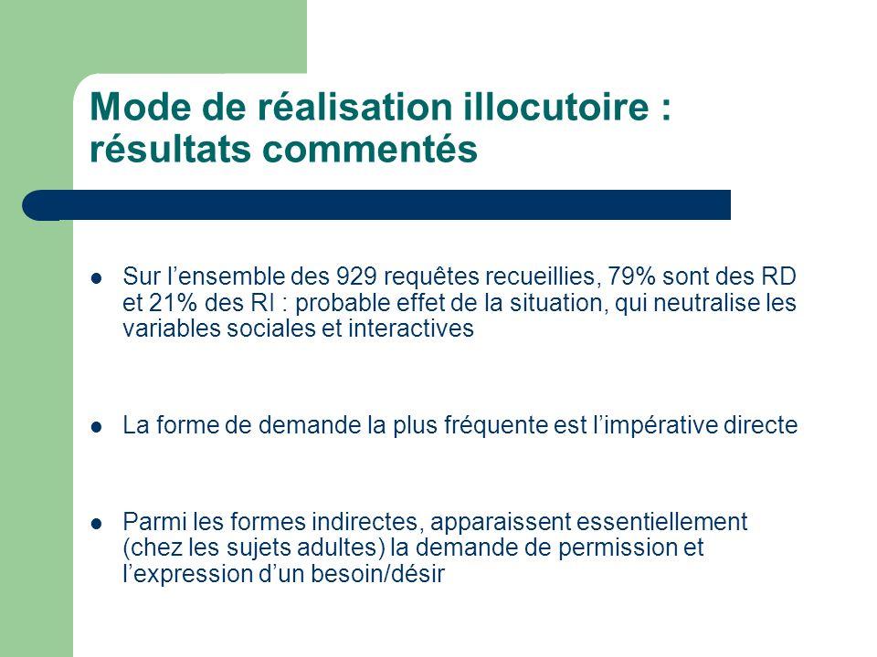 Mode de réalisation illocutoire : résultats commentés Sur lensemble des 929 requêtes recueillies, 79% sont des RD et 21% des RI : probable effet de la