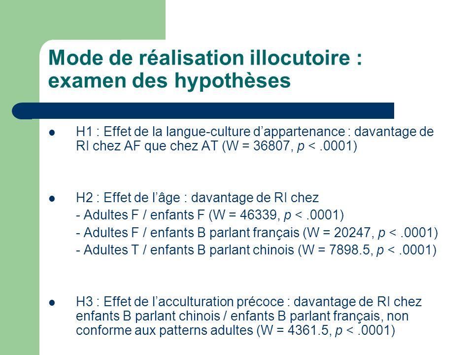Mode de réalisation illocutoire : examen des hypothèses H1 : Effet de la langue-culture dappartenance : davantage de RI chez AF que chez AT (W = 36807