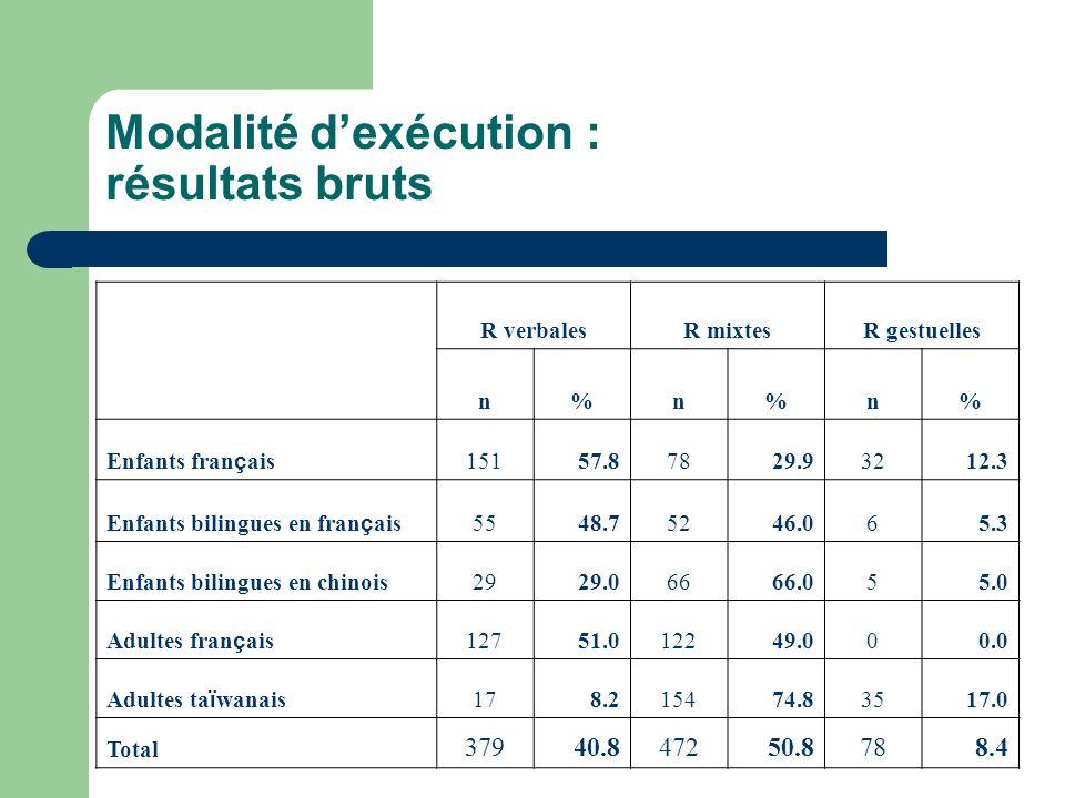 Modalité dexécution : résultats bruts R verbalesR mixtesR gestuelles n%n%n% Enfants fran ç ais 15157.87829.93212.3 Enfants bilingues en fran ç ais 554
