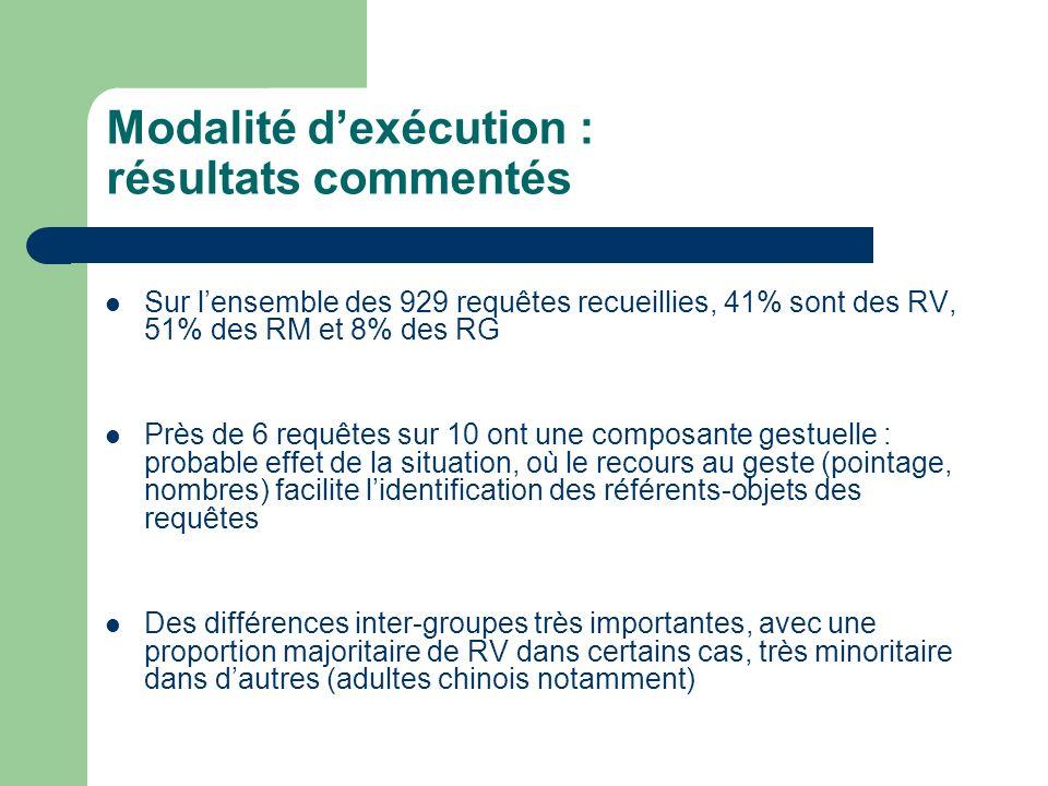 Modalité dexécution : résultats commentés Sur lensemble des 929 requêtes recueillies, 41% sont des RV, 51% des RM et 8% des RG Près de 6 requêtes sur