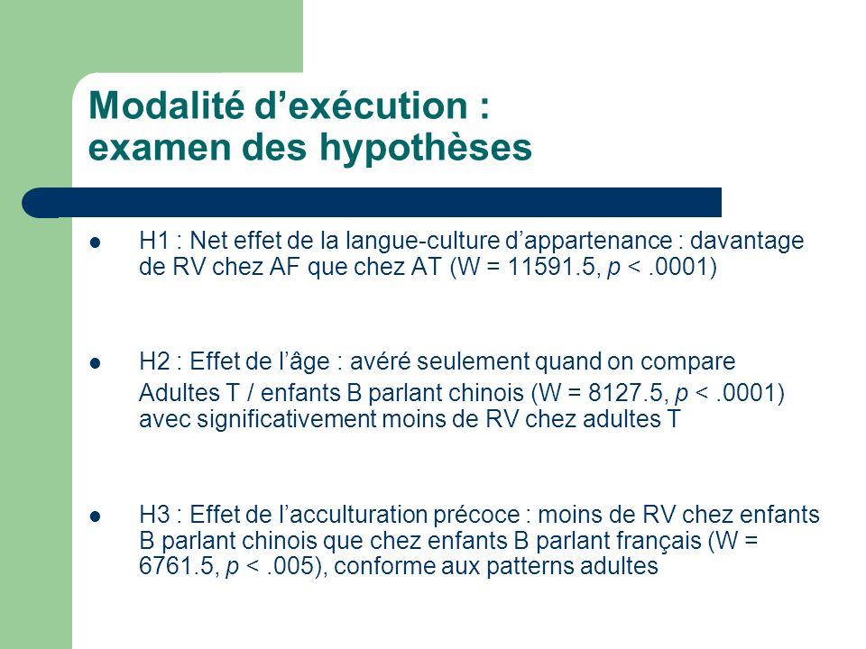 Modalité dexécution : examen des hypothèses H1 : Net effet de la langue-culture dappartenance : davantage de RV chez AF que chez AT (W = 11591.5, p <.