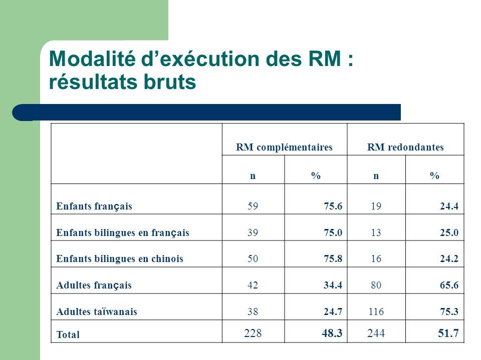 Modalité dexécution des RM : résultats bruts RM complémentairesRM redondantes n%n% Enfants fran ç ais 5975.61924.4 Enfants bilingues en fran ç ais 397