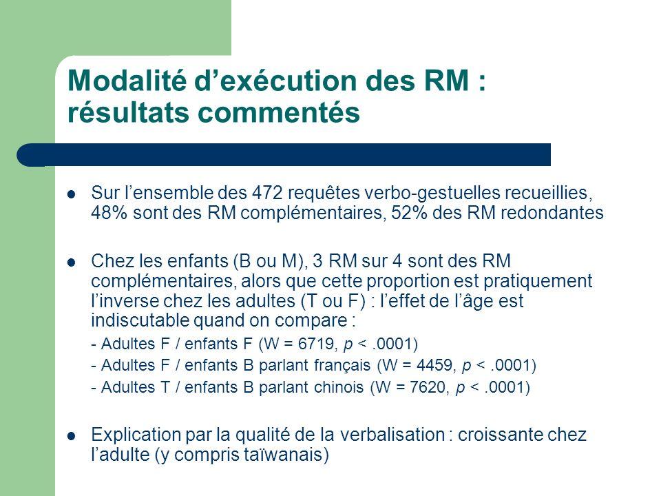 Modalité dexécution des RM : résultats commentés Sur lensemble des 472 requêtes verbo-gestuelles recueillies, 48% sont des RM complémentaires, 52% des