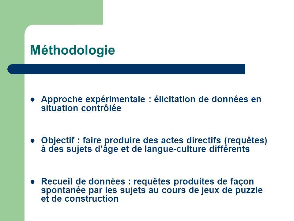 Méthodologie Approche expérimentale : élicitation de données en situation contrôlée Objectif : faire produire des actes directifs (requêtes) à des suj
