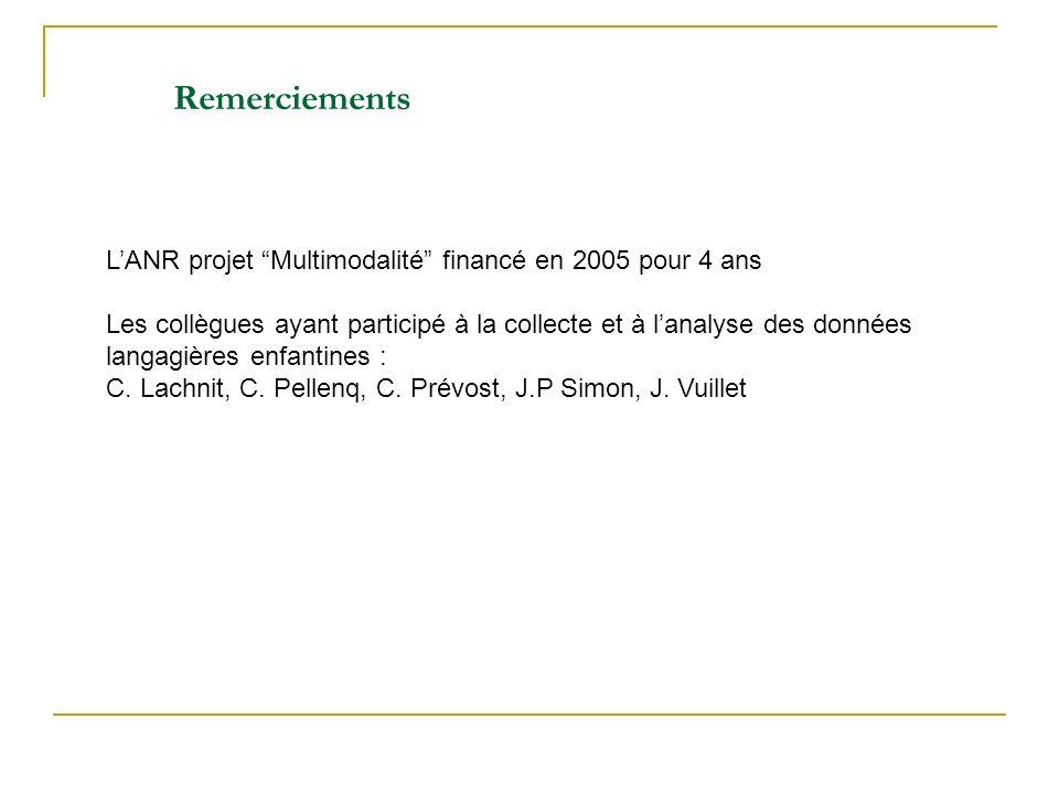 LANR projet Multimodalité financé en 2005 pour 4 ans Les collègues ayant participé à la collecte et à lanalyse des données langagières enfantines : C.