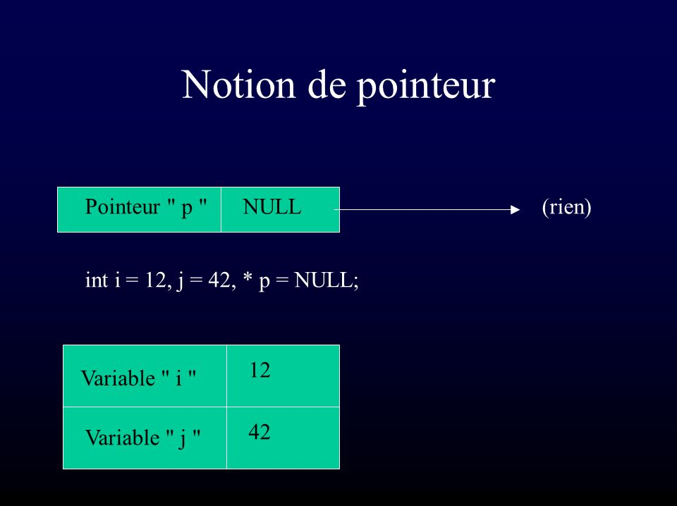 Notion de pointeur Variable i Variable j 12 42 NULLPointeur p int i = 12, j = 42, * p = NULL; (rien)