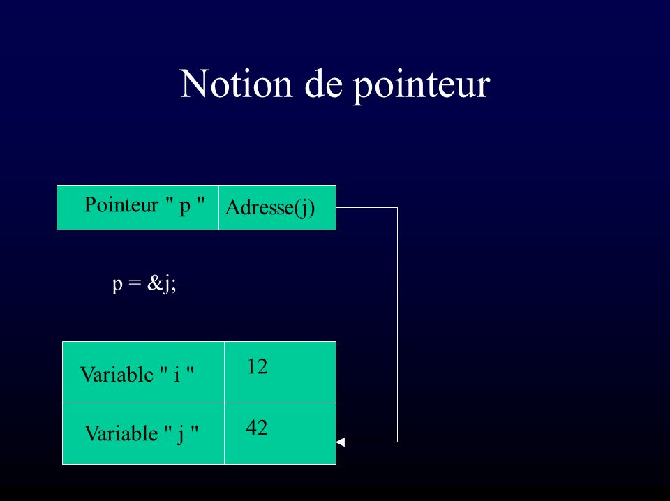 Notion de pointeur Variable i Variable j 12 42 Adresse(j) Pointeur p p = &j;