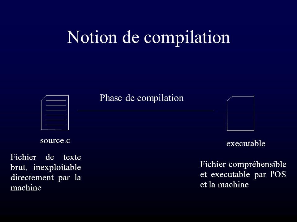 Notion de compilation source.c executable Phase de compilation Fichier de texte brut, inexploitable directement par la machine Fichier compréhensible et executable par l OS et la machine