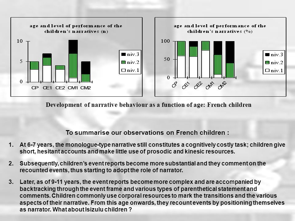 Development of narrative behaviour as a function of age: French children To summarise our observations on French children : 1.At 6-7 years, the monologue-type narrative still constitutes a cognitively costly task; children give short, hesitant accounts and make little use of prosodic and kinesic resources.