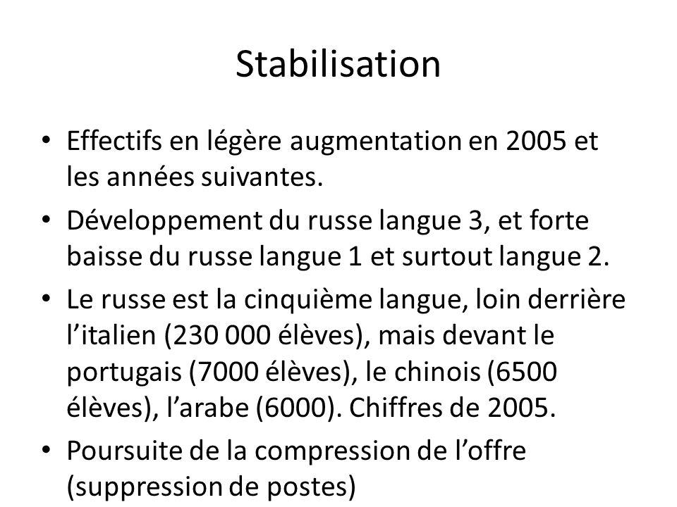 Stabilisation Effectifs en légère augmentation en 2005 et les années suivantes. Développement du russe langue 3, et forte baisse du russe langue 1 et