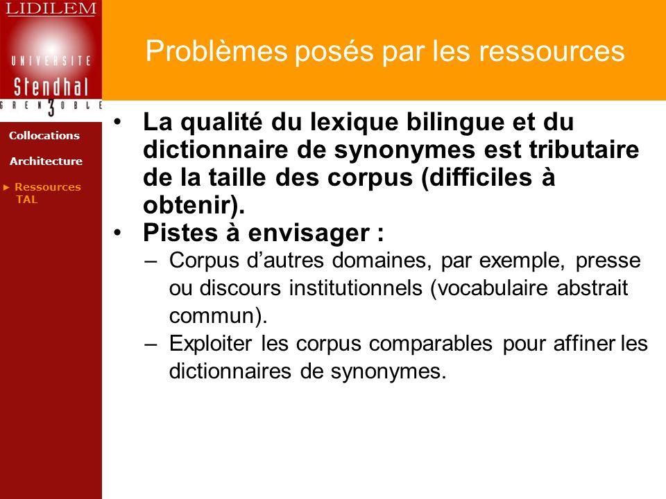 Problèmes posés par les ressources La qualité du lexique bilingue et du dictionnaire de synonymes est tributaire de la taille des corpus (difficiles à obtenir).