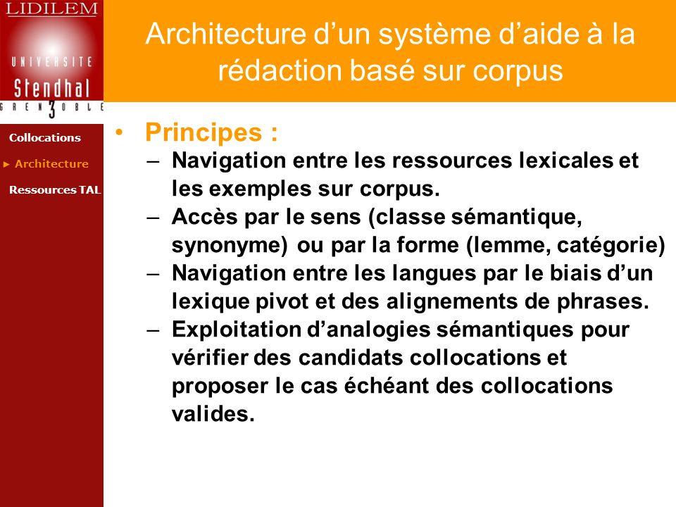 Architecture dun système daide à la rédaction basé sur corpus Principes : –Navigation entre les ressources lexicales et les exemples sur corpus. –Accè