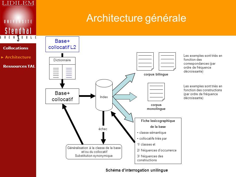 Architecture générale Collocations Architecture Ressources TAL Base+ collocatif corpus monolingue corpus bilingue échec Généralisation à la classe de