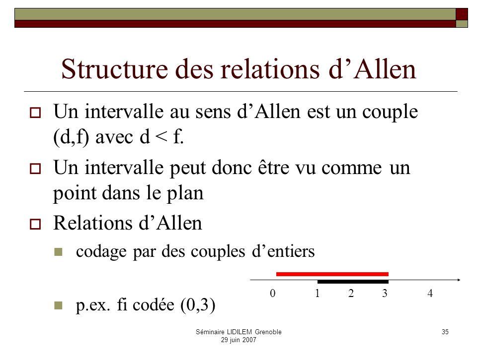 Séminaire LIDILEM Grenoble 29 juin 2007 36 01 23 p m o s d f mipi fi di sioi eq 0 1 2 3 4 4 Le treillis des relations dAllen