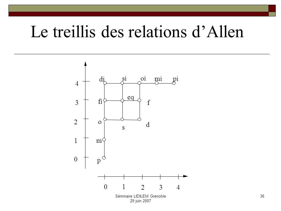 Séminaire LIDILEM Grenoble 29 juin 2007 37 Propriétés topologiques Contraintes induites par la structure du temps Voisinages conceptuels precedesmeetsoverlaps