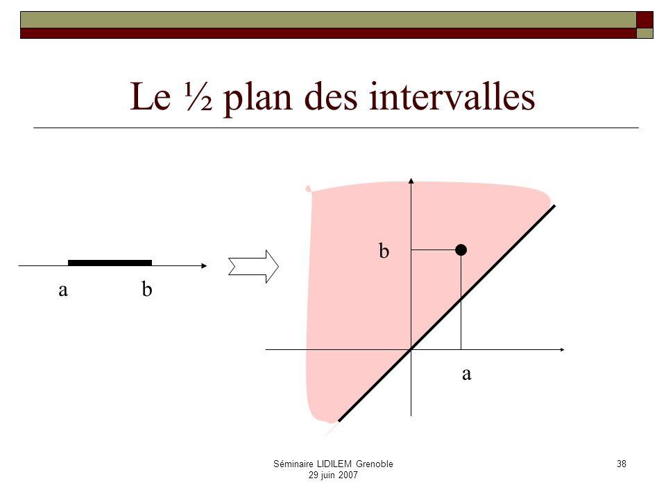 Représentation géométrique des relations dAllen 0 (a,b) b b a a (x,y) before (a,b) ab Y X xy