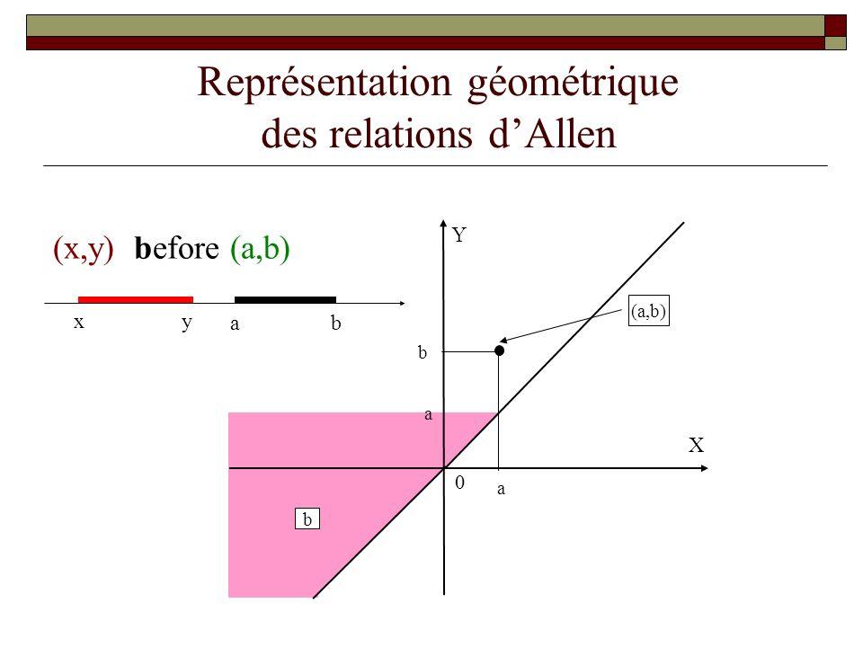 Représentation géométrique des relations dAllen b o di s f 0 eq bi oi (a,b) m b o fi di sd f eq bi oi simi