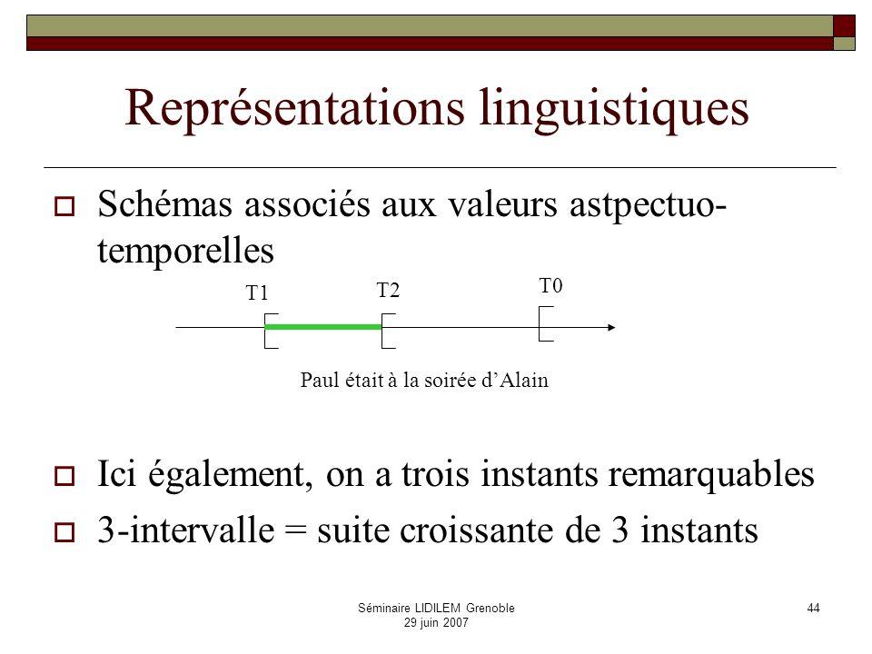 Séminaire LIDILEM Grenoble 29 juin 2007 45 Codage des relations qualitatives entre p-intervalles et q-intervalles Ensemble des (p, q)-relations de base caractérisées comme : suites non décroissantes d entiers entre 0 et 2q un entier impair apparaît une fois au plus