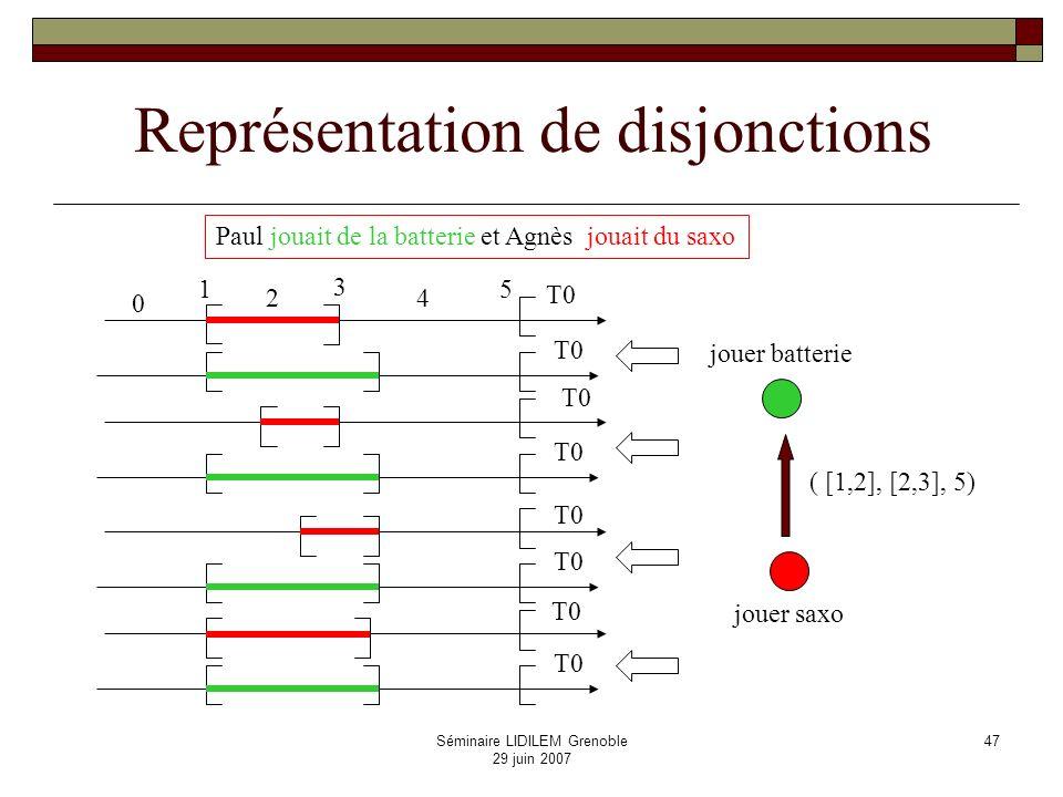 Séminaire LIDILEM Grenoble 29 juin 2007 48 Un exemple Hier, la délégation du MIDEM est arrivée.