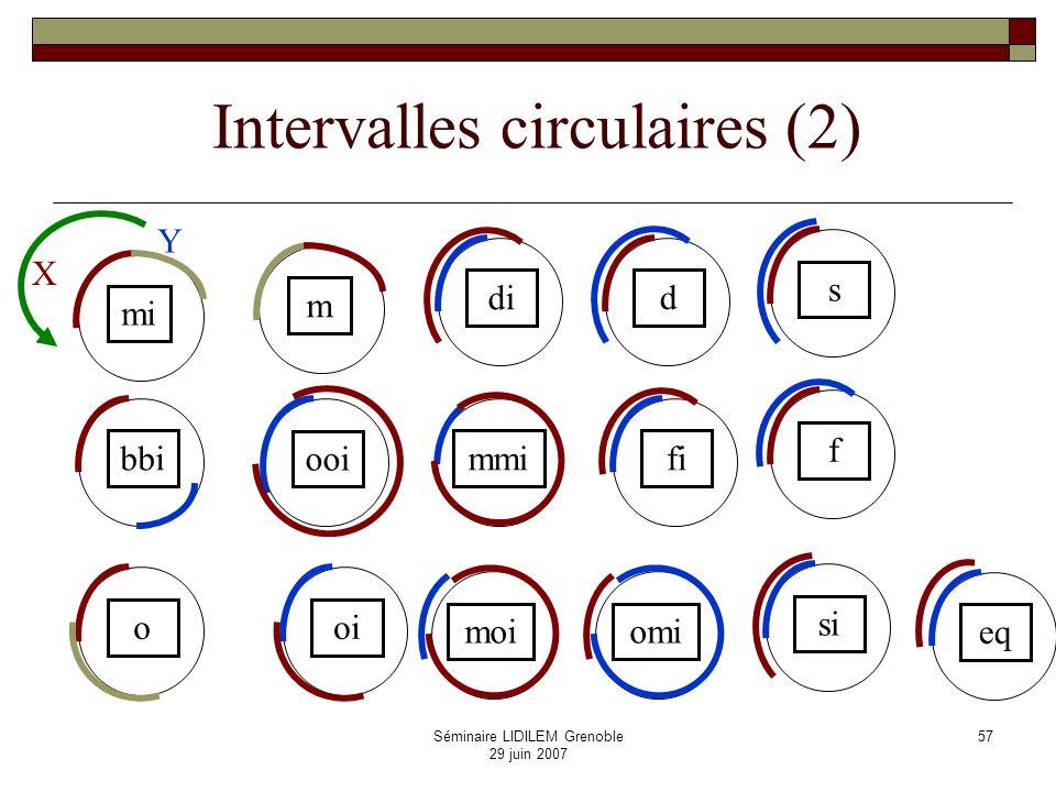Séminaire LIDILEM Grenoble 29 juin 2007 58 5 Du temps à lespace