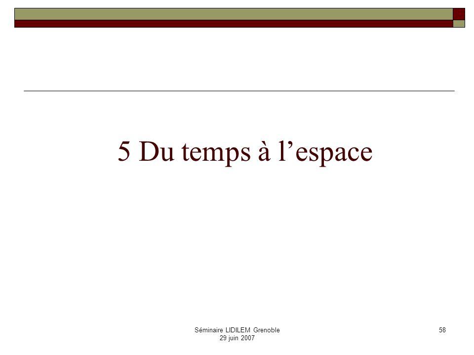 Séminaire LIDILEM Grenoble 29 juin 2007 59 Calcul des directions cardinales objets: points dans le plan relations: nord, sud, est, ouest, nord-ouest, etc.