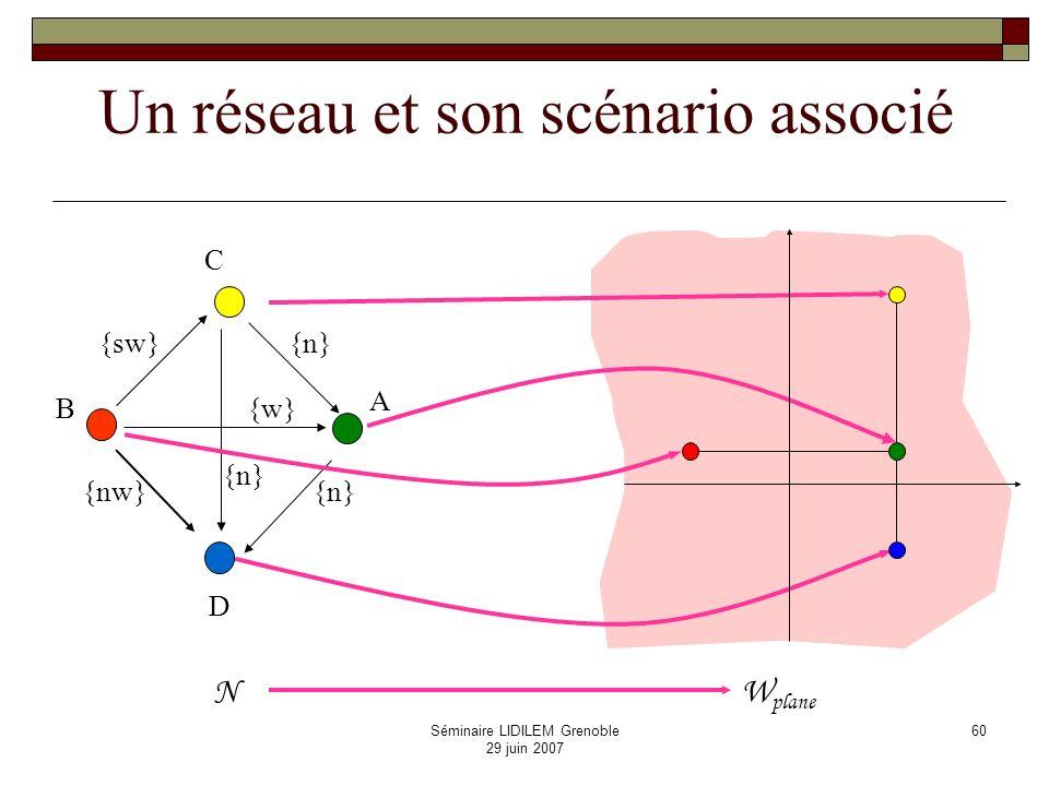 Séminaire LIDILEM Grenoble 29 juin 2007 61 Calcul des rectangles 13 13 = 169 relations de base, couples de relations dAllen jaune (o, pi) rouge