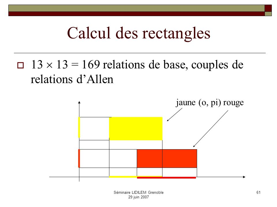 Séminaire LIDILEM Grenoble 29 juin 2007 61 Calcul des rectangles 13 13 = 169 relations de base, couples de relations dAllen jaune (o, pi) rouge