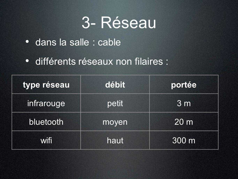 3- Réseau dans la salle : cable différents réseaux non filaires : type réseaudébitportée infrarougepetit3 m bluetoothmoyen20 m wifihaut300 m