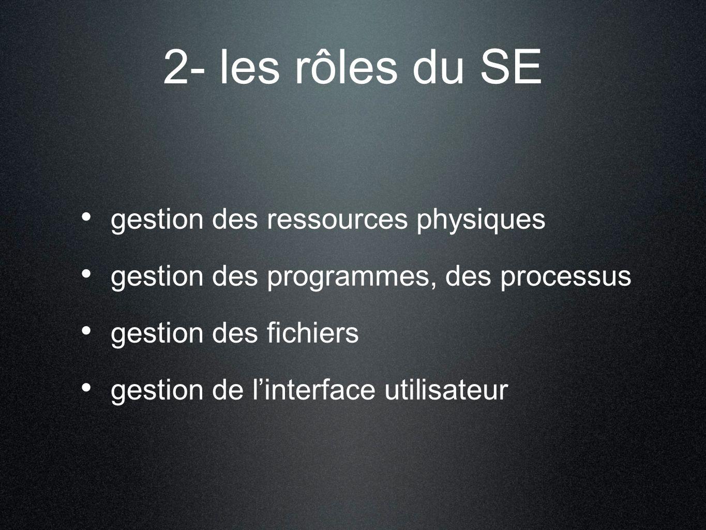 2- les rôles du SE gestion des ressources physiques gestion des programmes, des processus gestion des fichiers gestion de linterface utilisateur